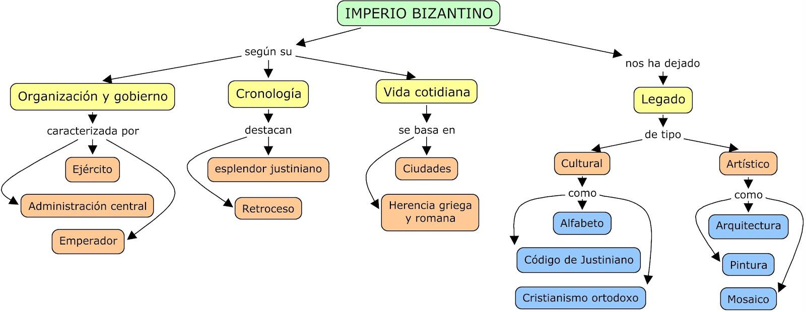26. Imperio Bizantino (esquema)